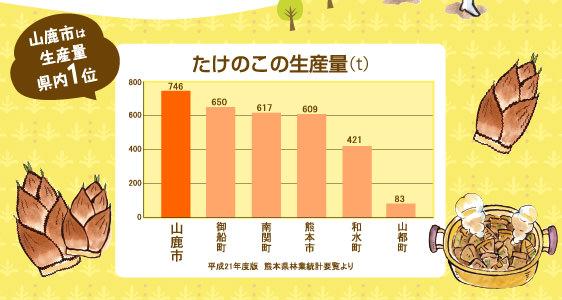 山鹿市はたけのこ生産量県内1位(746t)